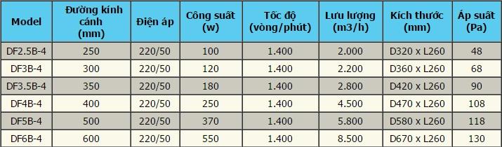 Thông số kỹ thuật của quạt hút mùi hướng trục